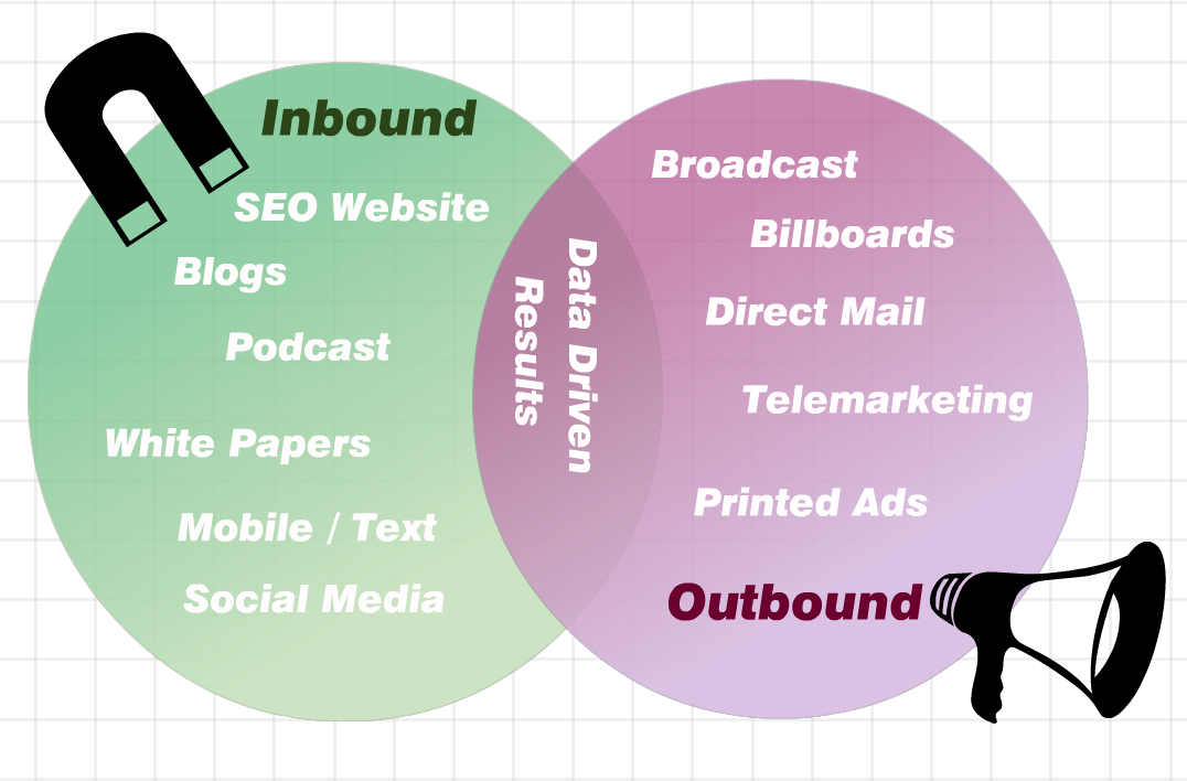 Inbound vs Outbound - Together creates Data Driven Results | Small Business Marketing